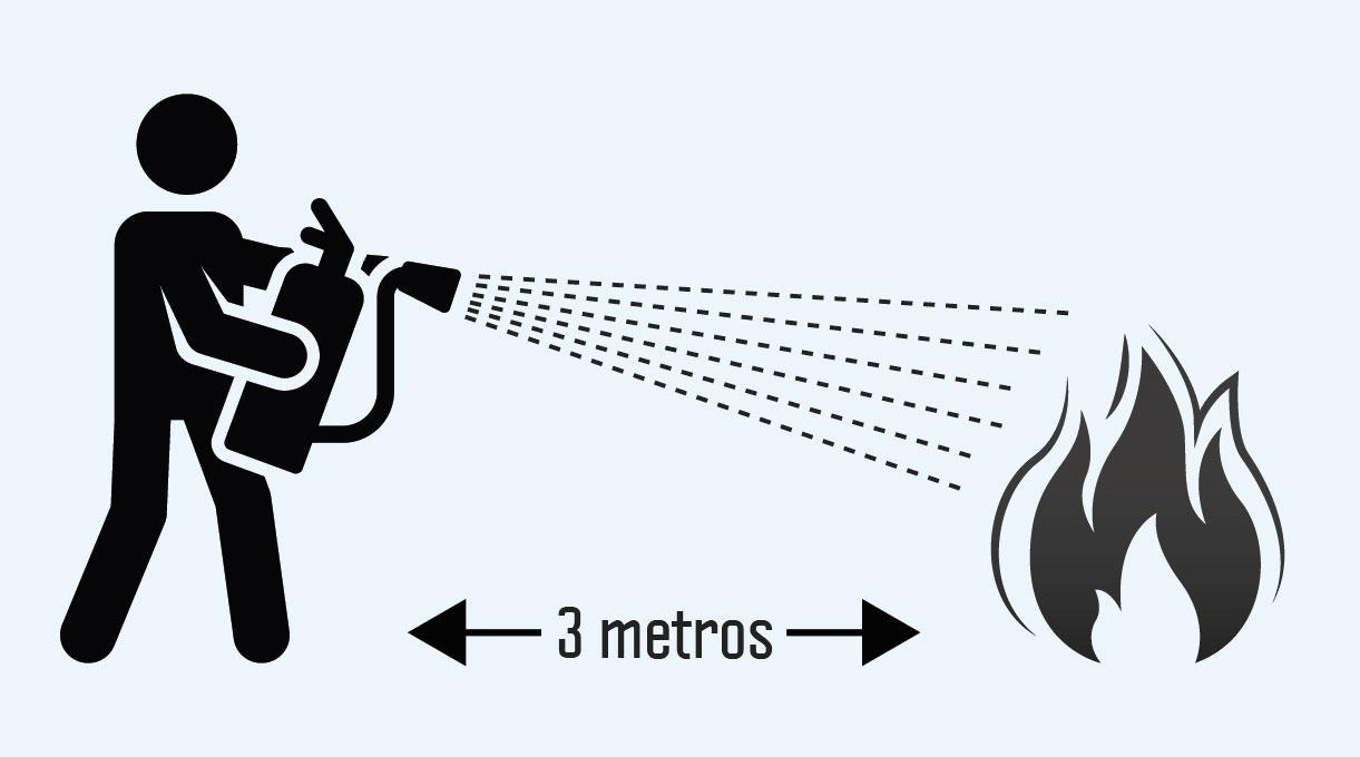 El extintor debe usarse a 3 metros