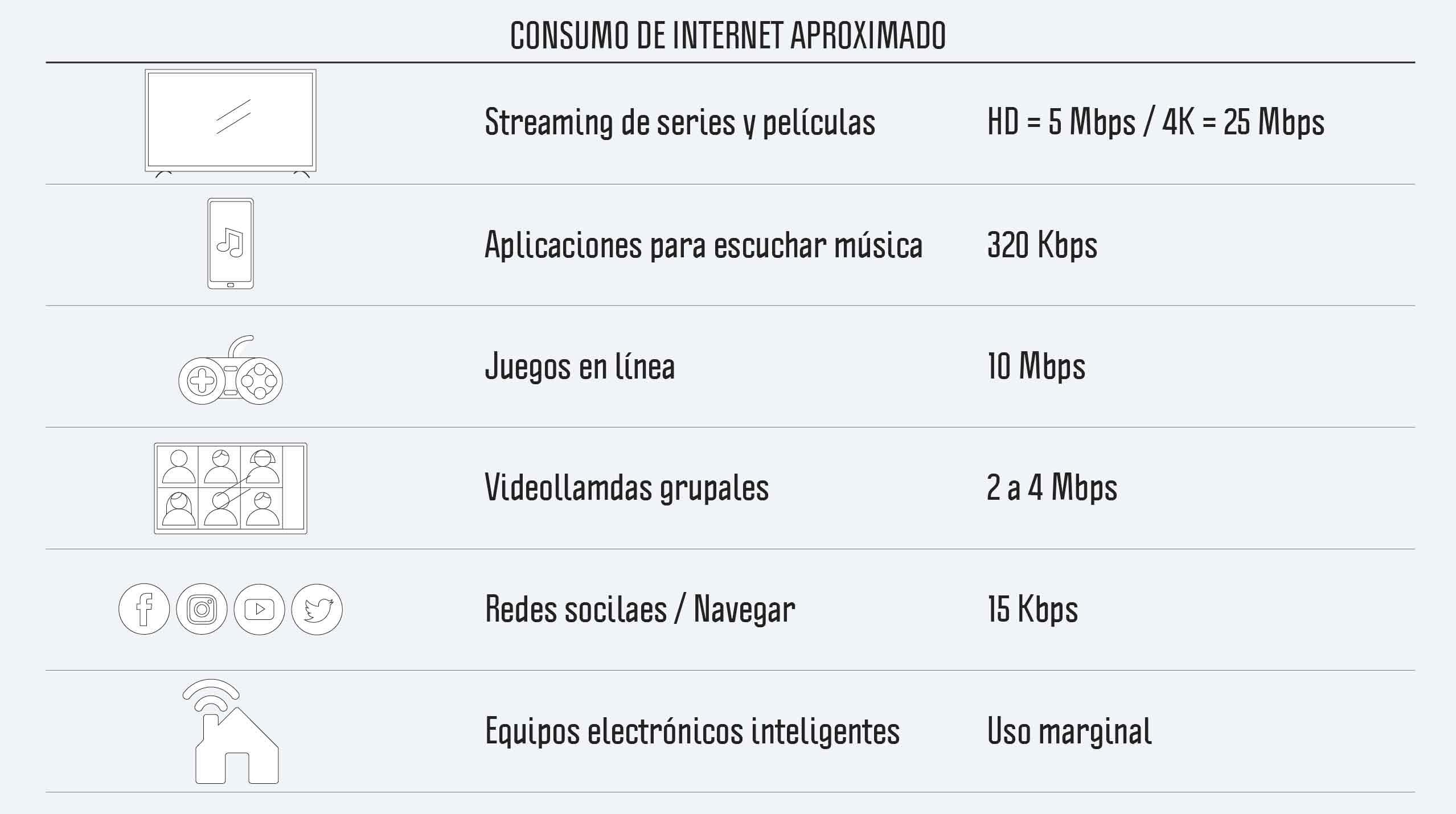 mejorar señal wifi - calcular volumen de internet aproximado