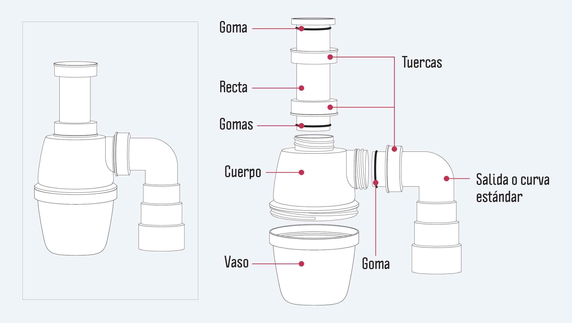 sifón de lavaplatos y cada una de sus partes