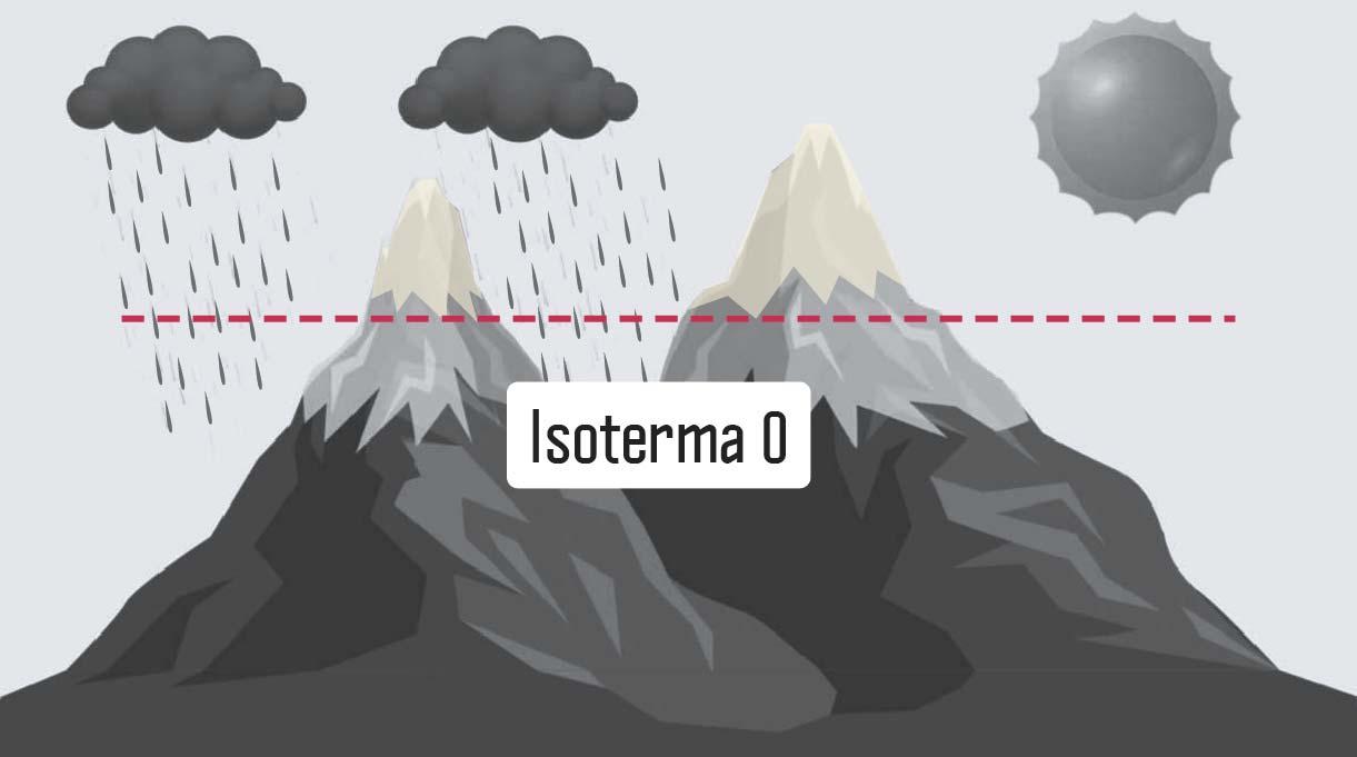 isoterma cero en la montaña pero con sol